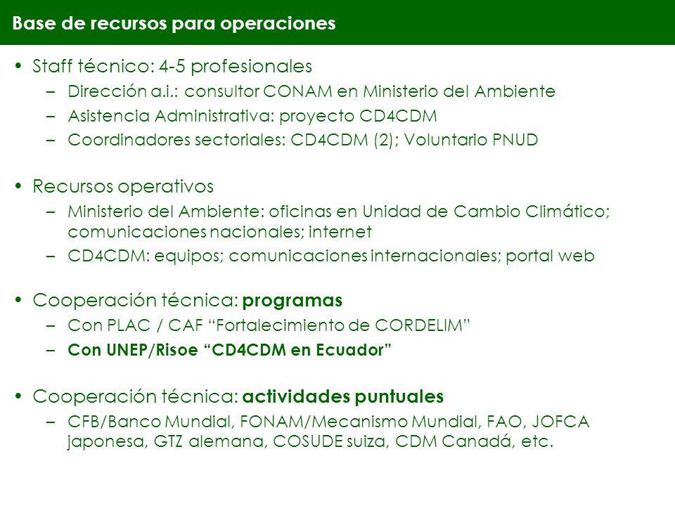 Base de recursos para operaciones Staff técnico: 4-5 profesionales –Dirección a.i.: consultor CONAM en Ministerio del Ambiente –Asistencia Administrativa: proyecto CD4CDM –Coordinadores sectoriales: CD4CDM (2); Voluntario PNUD Recursos operativos –Ministerio del Ambiente: oficinas en Unidad de Cambio Climático; comunicaciones nacionales; internet –CD4CDM: equipos; comunicaciones internacionales; portal web Cooperación técnica: programas –Con PLAC / CAF Fortalecimiento de CORDELIM – Con UNEP/Risoe CD4CDM en Ecuador Cooperación técnica: actividades puntuales –CFB/Banco Mundial, FONAM/Mecanismo Mundial, FAO, JOFCA japonesa, GTZ alemana, COSUDE suiza, CDM Canadá, etc.