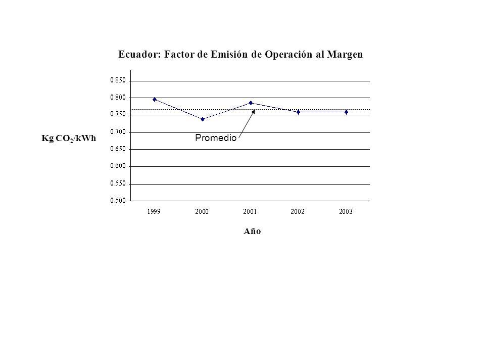 Promedio Ecuador: Factor de Emisión de Operación al Margen Año Kg CO 2 /kWh