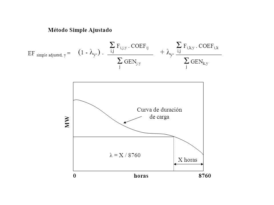 Método Simple Ajustado Σ F i,j,y. COEF ij i,j Σ GEN j.y j Σ F i,k,y. COEF i,k i,j Σ GEN k,y j + λ y.( 1 - λ y.). EF simple adjusted, y = Curva de dura