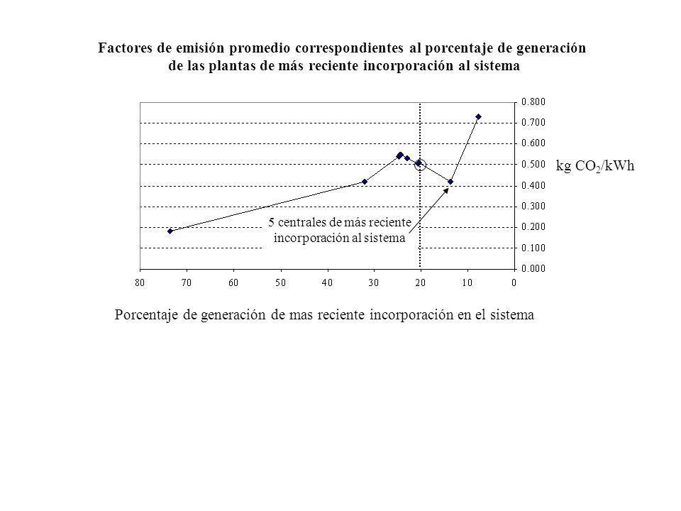 Factores de emisión promedio correspondientes al porcentaje de generación de las plantas de más reciente incorporación al sistema Porcentaje de genera