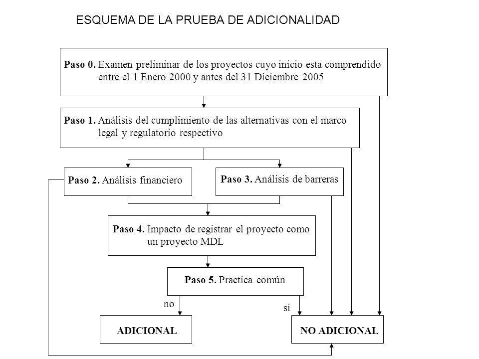 Paso 0. Examen preliminar de los proyectos cuyo inicio esta comprendido entre el 1 Enero 2000 y antes del 31 Diciembre 2005 Paso 1. Análisis del cumpl