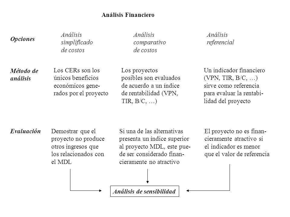 Análisis simplificado de costos Análisis comparativo de costos Análisis referencial Los CERs son los únicos beneficios económicos gene- rados por el p