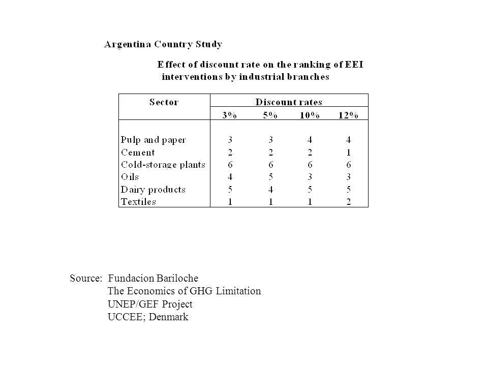 Source: Fundacion Bariloche The Economics of GHG Limitation UNEP/GEF Project UCCEE; Denmark
