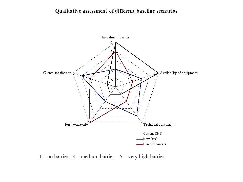 Qualitative assessment of different baseline scenarios 1 = no barrier, 3 = medium barrier, 5 = very high barrier