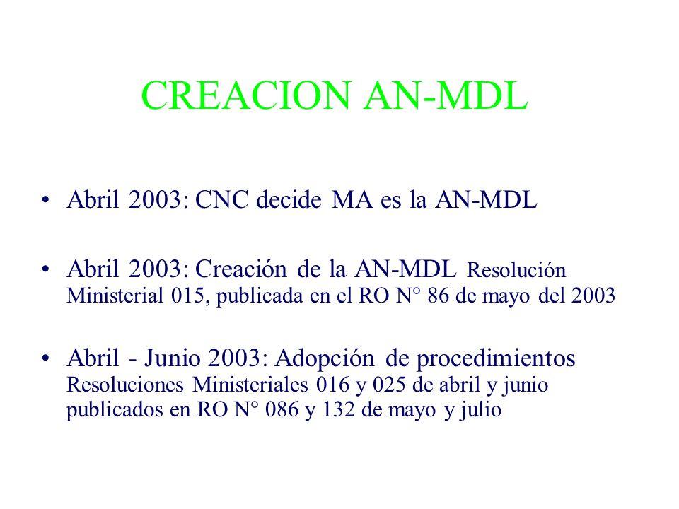CREACION AN-MDL Abril 2003: CNC decide MA es la AN-MDL Abril 2003: Creación de la AN-MDL Resolución Ministerial 015, publicada en el RO N° 86 de mayo del 2003 Abril - Junio 2003: Adopción de procedimientos Resoluciones Ministeriales 016 y 025 de abril y junio publicados en RO N° 086 y 132 de mayo y julio