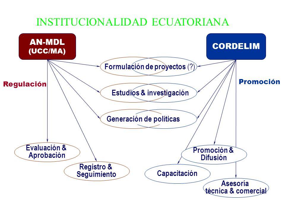 Formulación de proyectos ( ) Estudios & investigación Generación de políticas AN-MDL (UCC/MA) CORDELIM Evaluación & Aprobación Registro & Seguimiento Regulación Capacitación Asesoría técnica & comercial Promoción & Difusión Promoción INSTITUCIONALIDAD ECUATORIANA
