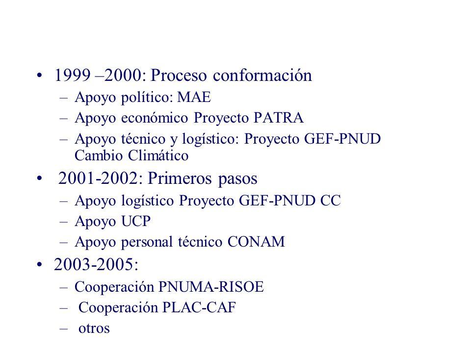 1999 –2000: Proceso conformación –Apoyo político: MAE –Apoyo económico Proyecto PATRA –Apoyo técnico y logístico: Proyecto GEF-PNUD Cambio Climático 2001-2002: Primeros pasos –Apoyo logístico Proyecto GEF-PNUD CC –Apoyo UCP –Apoyo personal técnico CONAM 2003-2005: –Cooperación PNUMA-RISOE – Cooperación PLAC-CAF – otros