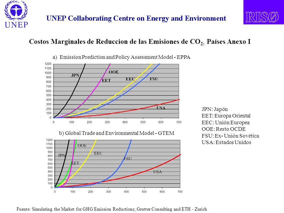 JPN: Japón EET: Europa Oriental EEC: Unión Europea OOE: Resto OCDE FSU: Ex- Unión Sovética USA: Estados Unidos Fuente: Simulating the Market for GHG Emission Reductions; Grutter Consulting and ETH - Zurich Costos Marginales de Reduccion de las Emisiones de CO 2: Países Anexo I a) Emission Prediction and Policy Assessment Model - EPPA b) Global Trade and Environmental Model - GTEM