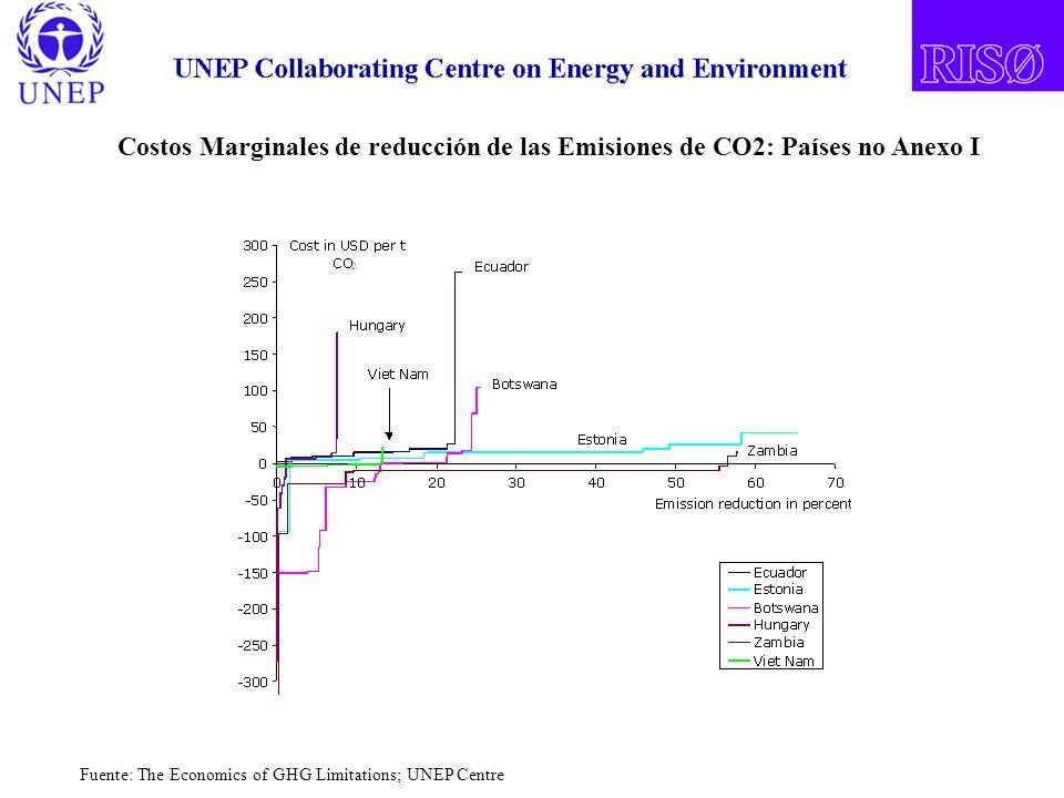 Costos Marginales de reducción de las Emisiones de CO2: Países no Anexo I Fuente: The Economics of GHG Limitations; UNEP Centre
