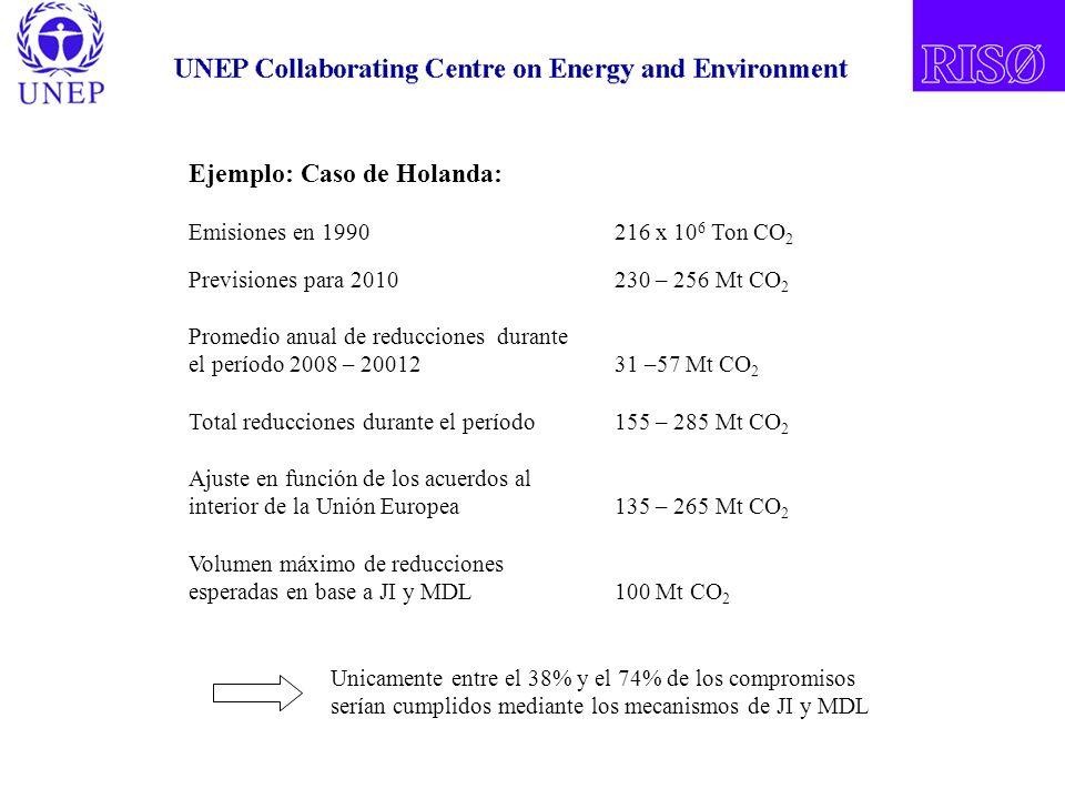 Ejemplo: Caso de Holanda: Emisiones en 1990216 x 10 6 Ton CO 2 Previsiones para 2010230 – 256 Mt CO 2 Promedio anual de reducciones durante el período 2008 – 2001231 –57 Mt CO 2 Total reducciones durante el período155 – 285 Mt CO 2 Ajuste en función de los acuerdos al interior de la Unión Europea135 – 265 Mt CO 2 Volumen máximo de reducciones esperadas en base a JI y MDL100 Mt CO 2 Unicamente entre el 38% y el 74% de los compromisos serían cumplidos mediante los mecanismos de JI y MDL