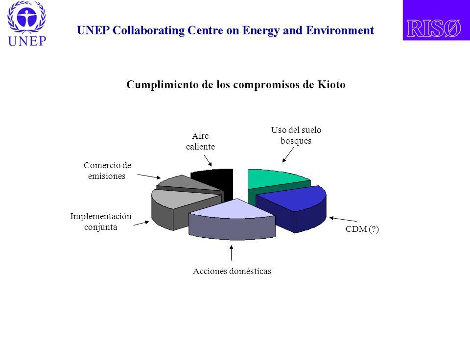 Acciones domésticas Implementación conjunta Comercio de emisiones Aire caliente Uso del suelo bosques CDM ( ) Cumplimiento de los compromisos de Kioto