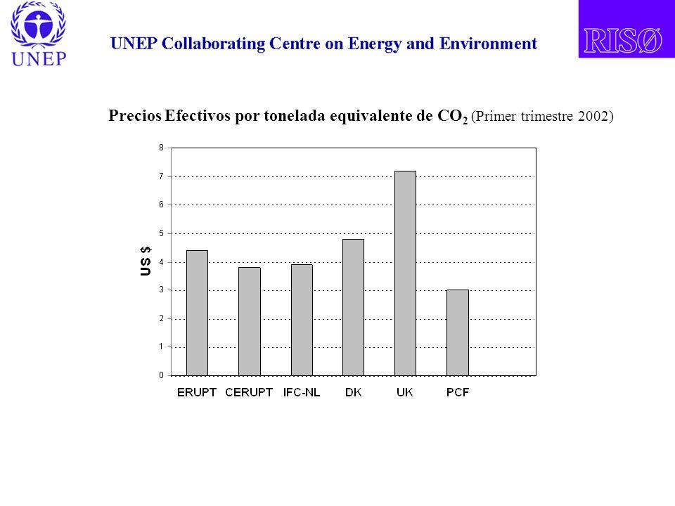 Precios Efectivos por tonelada equivalente de CO 2 (Primer trimestre 2002)