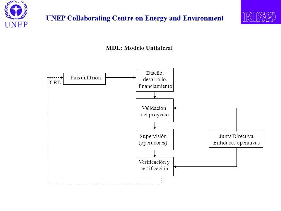 País anfitrión Diseño, desarrollo, financiamiento Validación del proyecto Supervisión (operadores) Verificación y certificación Junta Directiva Entidades operativas MDL: Modelo Unilateral CRE