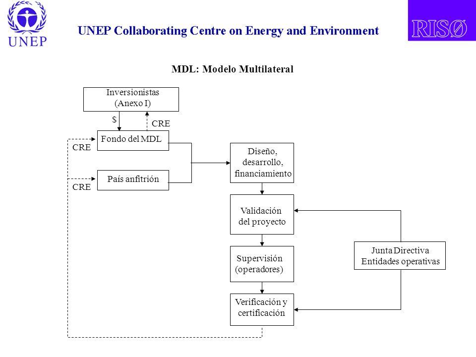 Fondo del MDL País anfitrión Diseño, desarrollo, financiamiento Validación del proyecto Supervisión (operadores) Verificación y certificación Junta Directiva Entidades operativas MDL: Modelo Multilateral CRE Inversionistas (Anexo I) $ CRE