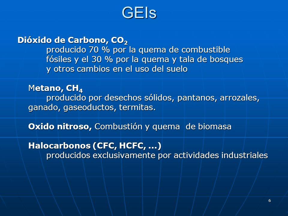 6GEIs Dióxido de Carbono, CO 2 producido 70 % por la quema de combustible fósiles y el 30 % por la quema y tala de bosques y otros cambios en el uso d