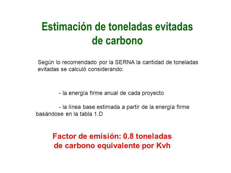 Estimación de toneladas evitadas de carbono Según lo recomendado por la SERNA la cantidad de toneladas evitadas se calculó considerando: - la energía