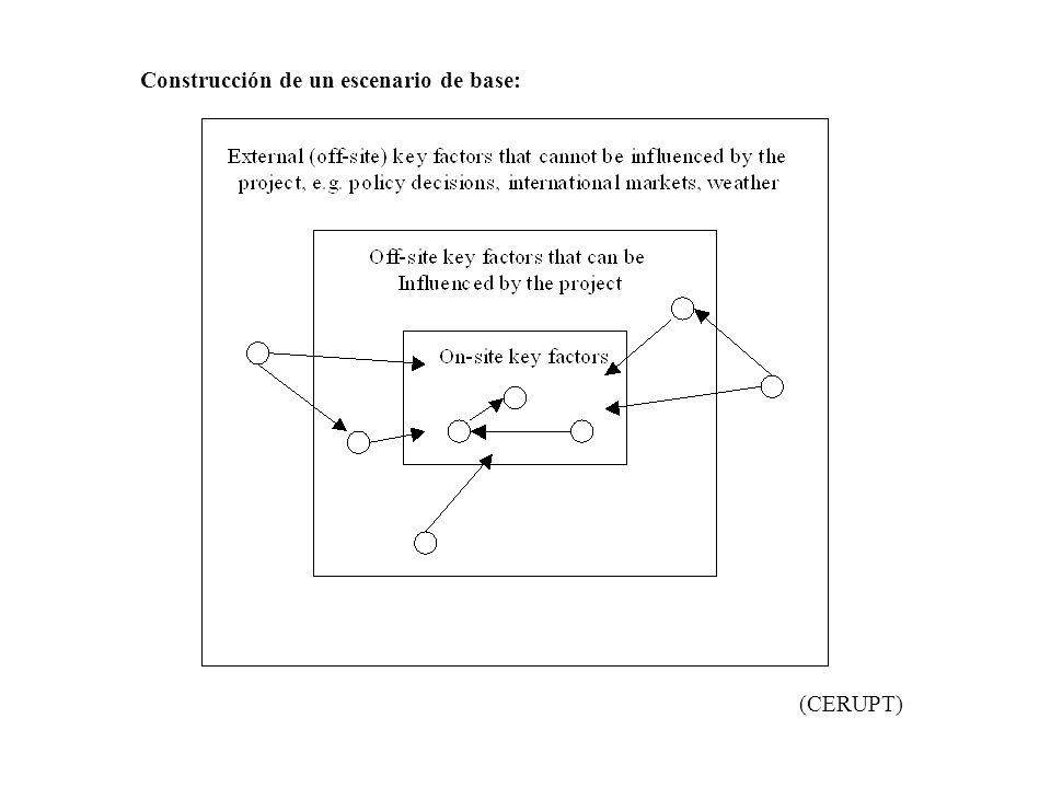 Construcción de un escenario de base: (CERUPT)