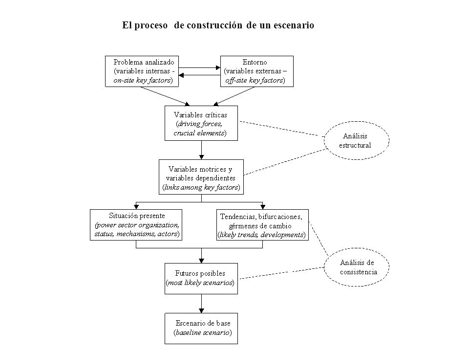 El proceso de construcción de un escenario
