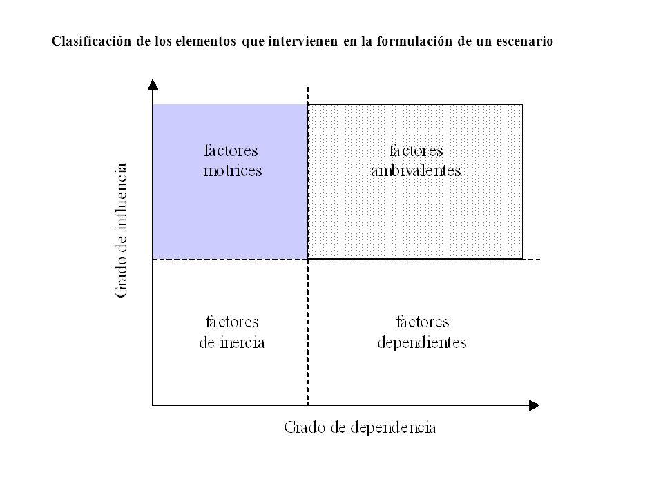 Clasificación de los elementos que intervienen en la formulación de un escenario