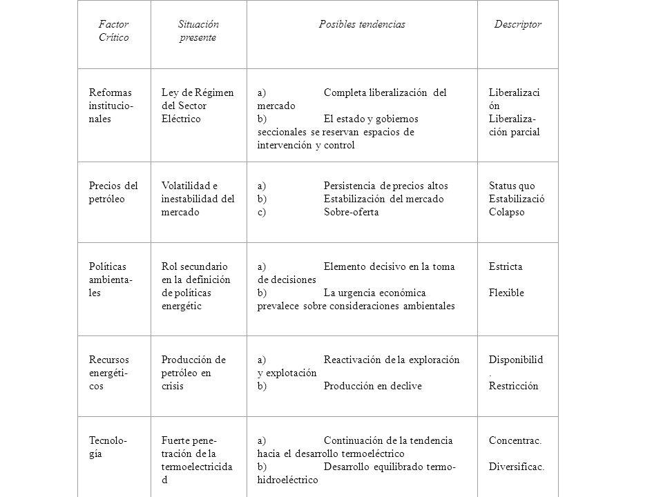 Factor Crítico Situación presente Posibles tendencias Descriptor Reformas institucio- nales Ley de Régimen del Sector Eléctrico a)Completa liberalizac