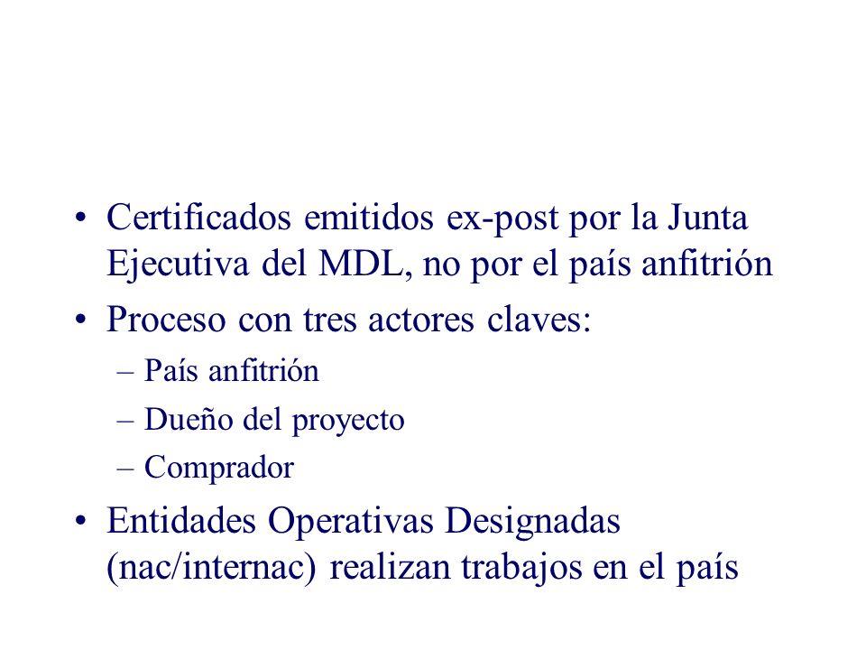 Certificados emitidos ex-post por la Junta Ejecutiva del MDL, no por el país anfitrión Proceso con tres actores claves: –País anfitrión –Dueño del pro