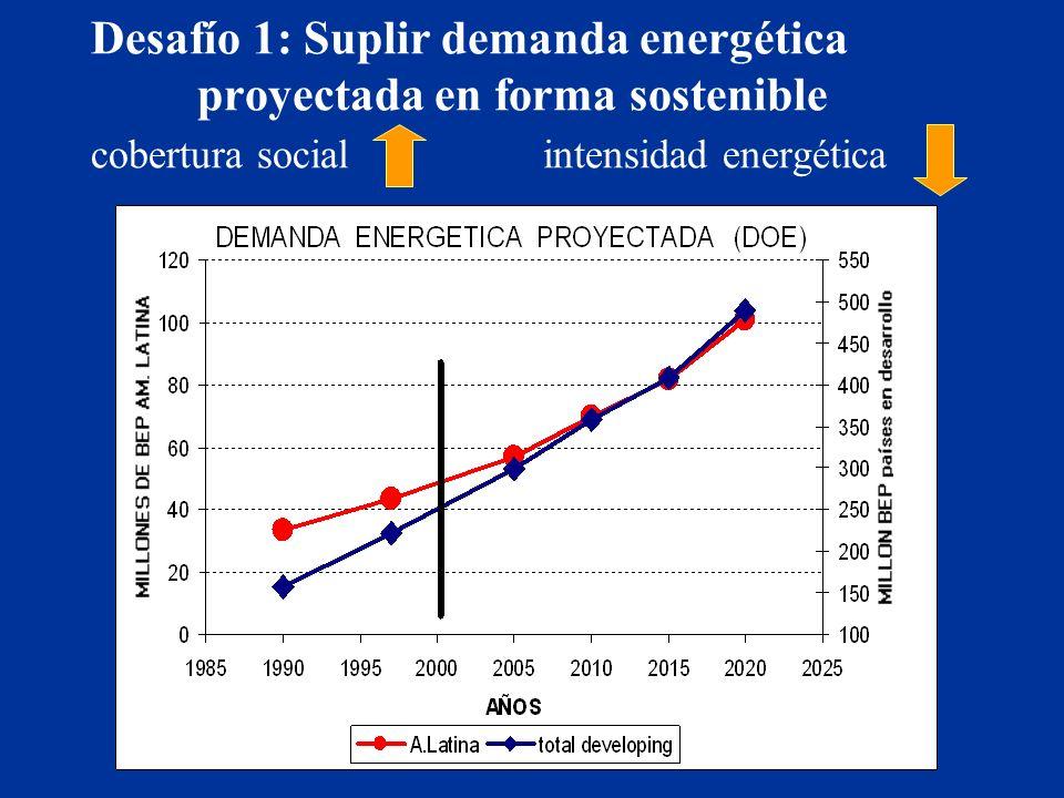 Desafío 1:Suplir demanda energética proyectada en forma sostenible cobertura social intensidad energética
