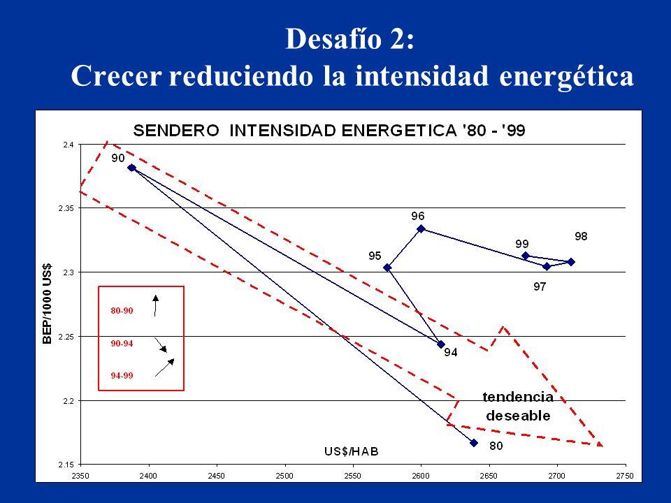 Desafío 2: Crecer reduciendo la intensidad energética