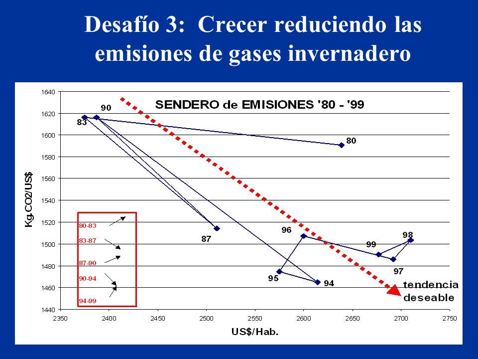 Desafío 3: Crecer reduciendo las emisiones de gases invernadero