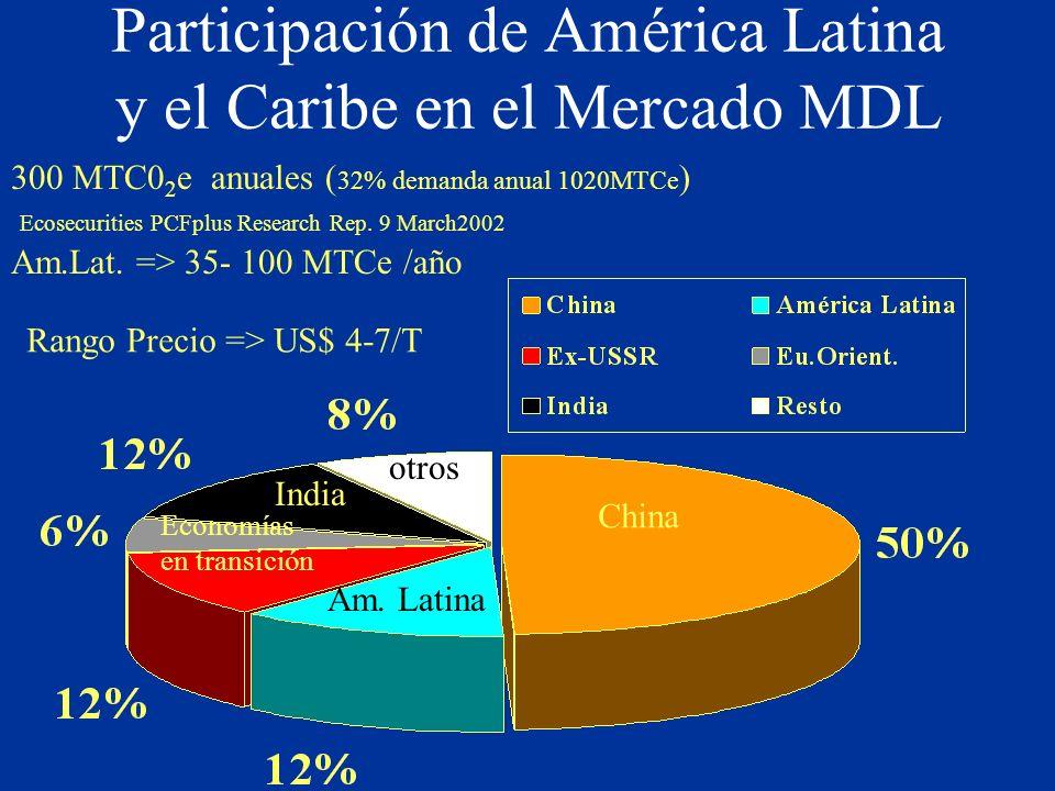 Participación de América Latina y el Caribe en el Mercado MDL China Am. Latina India Economías en transición otros 300 MTC0 2 e anuales ( 32% demanda