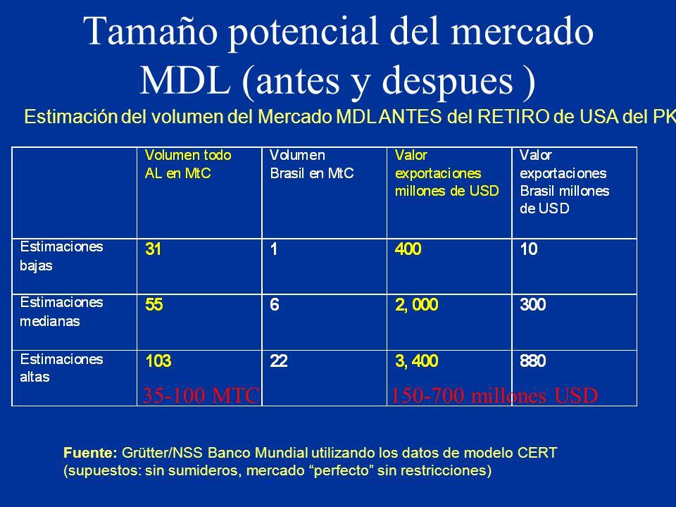 Tamaño potencial del mercado MDL (antes y despues ) Fuente: Grütter/NSS Banco Mundial utilizando los datos de modelo CERT (supuestos: sin sumideros, mercado perfecto sin restricciones) Estimación del volumen del Mercado MDL ANTES del RETIRO de USA del PK 35-100 MTC 150-700 millones USD