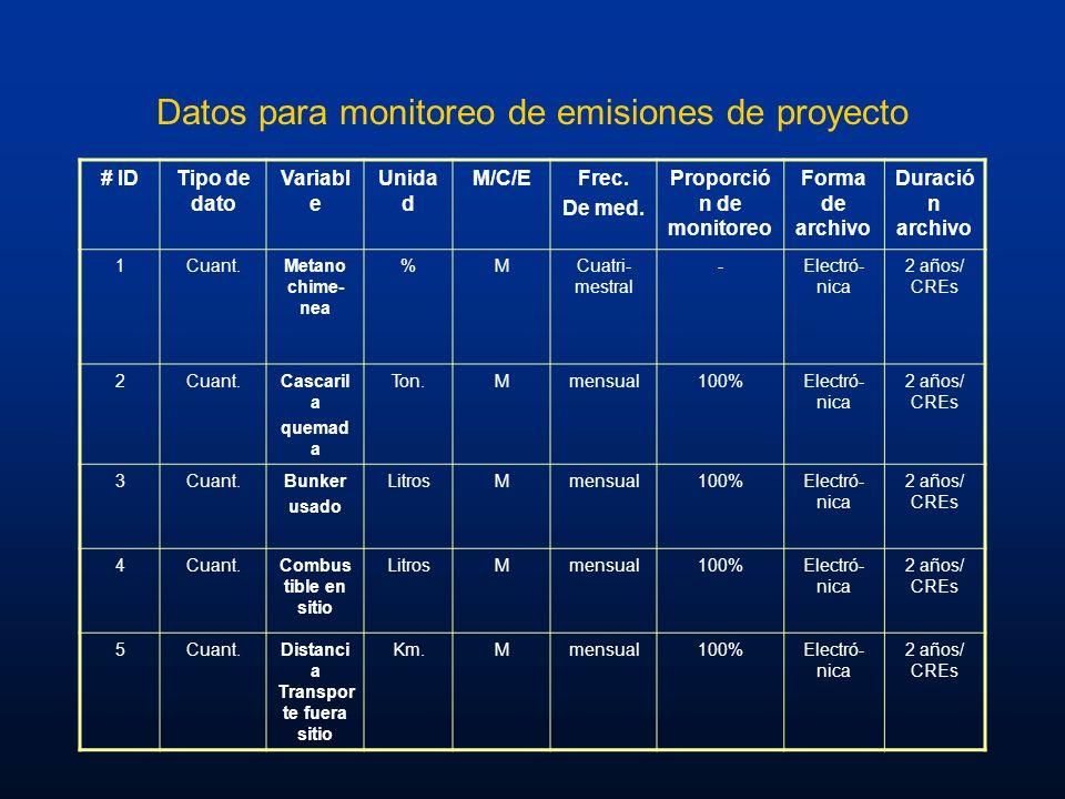 Datos para monitoreo de emisiones de proyecto # IDTipo de dato Variabl e Unida d M/C/EFrec. De med. Proporció n de monitoreo Forma de archivo Duració