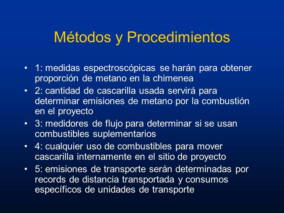 Métodos y Procedimientos 1: medidas espectroscópicas se harán para obtener proporción de metano en la chimenea 2: cantidad de cascarilla usada servirá