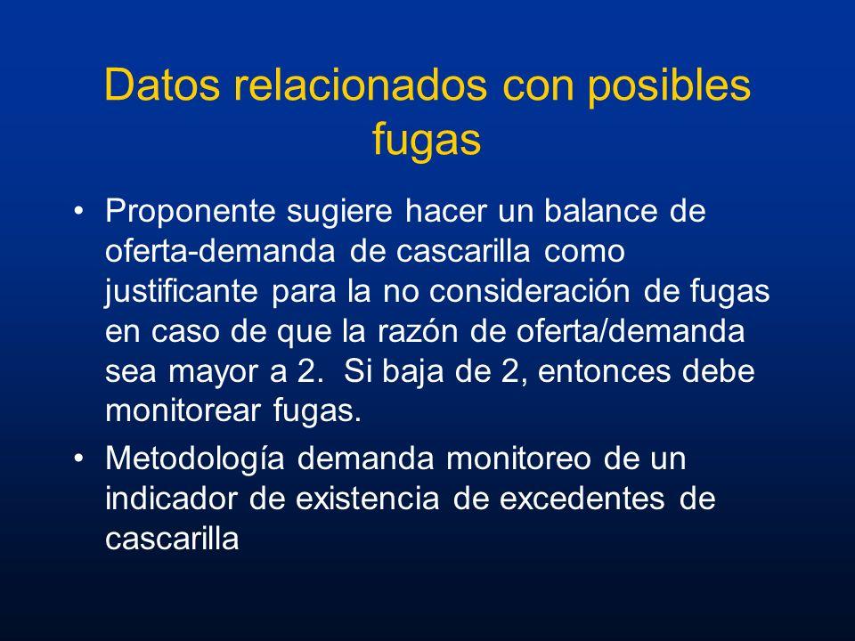 Datos relacionados con posibles fugas Proponente sugiere hacer un balance de oferta-demanda de cascarilla como justificante para la no consideración d