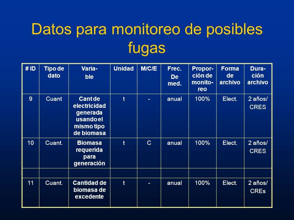 Datos para monitoreo de posibles fugas # IDTipo de dato Varia- ble UnidadM/C/EFrec. De med. Propor- ción de monito- reo Forma de archivo Dura- ción ar