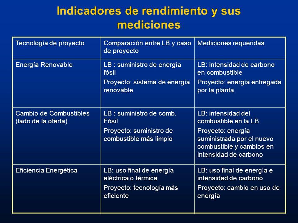 Indicadores de rendimiento y sus mediciones Tecnología de proyectoComparación entre LB y caso de proyecto Mediciones requeridas Energía RenovableLB :