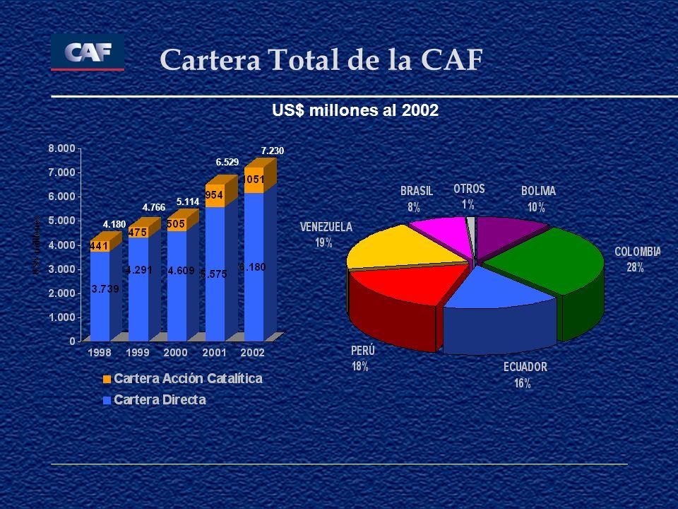 Cartera Total de la CAF 5.114 6.529 US$ millones al 2002 7.230 4.180 4.766