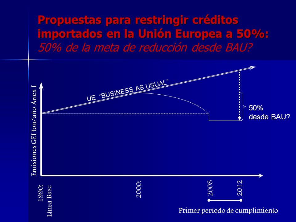 Barreras a la entrada a los mercados Existen propuestas para restringir el cumplimiento con CER Existen propuestas para restringir el cumplimiento con CER –En el Sistema de la Unión Europea 2005-8 (MDL sujeto a modalidades que se definirán en el directivo de LINKING) –Por Países Individuales de Europa