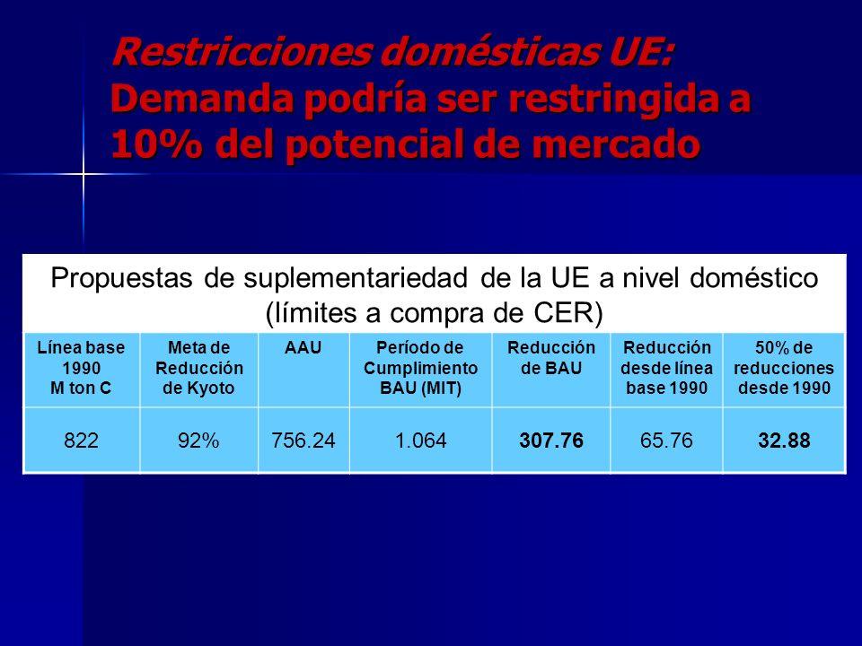 Restricción del 50% calculada como diferencia entre línea base 1990 and Meta PK? Emisiones GEI ton/año Anexo I 1990: Línea Base 2012 2000: 2008 Primer
