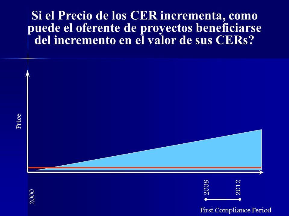 Si el Precio de los CER incrementa, como puede el oferente de proyectos beneficiarse del incremento en el valor de sus CERs.