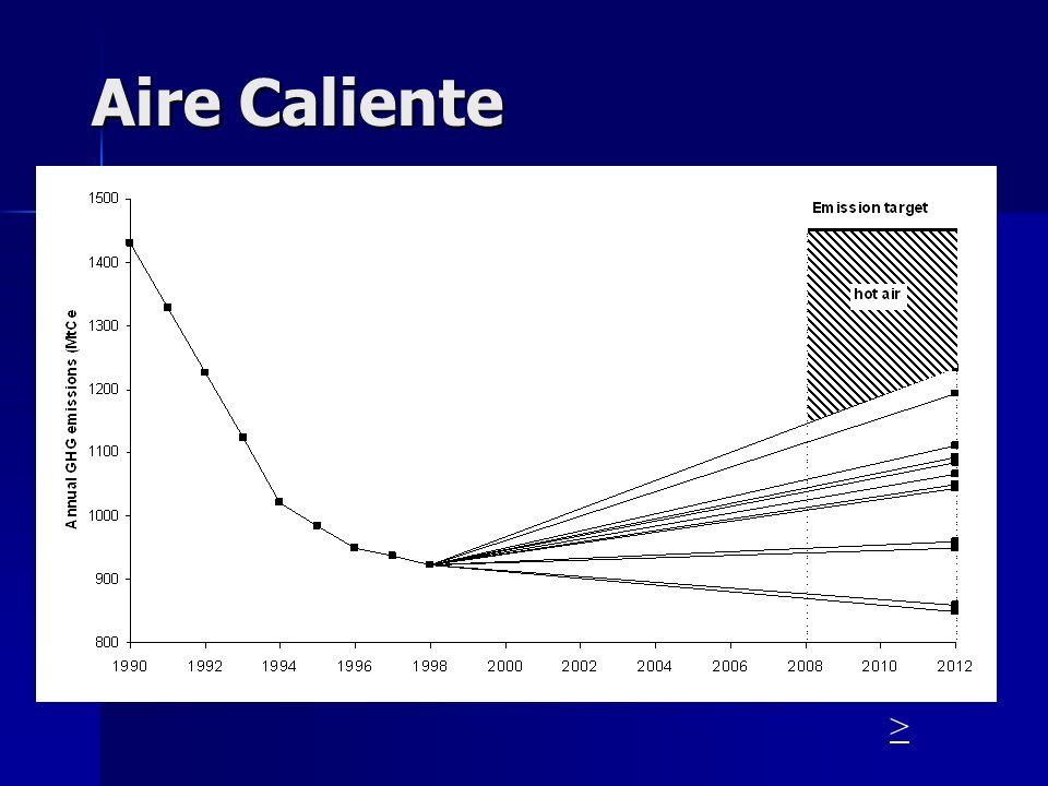Si el Precio de los CER incrementa, como puede el oferente de proyectos beneficiarse del incremento en el valor de sus CERs? Price 2000 2012 2008 Firs
