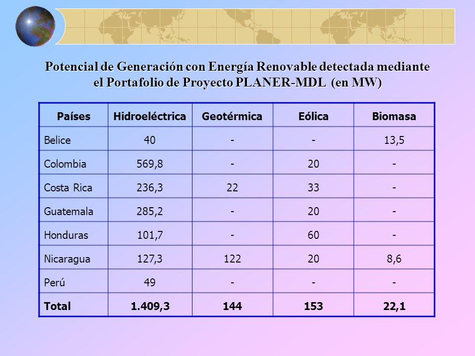 PaísesHidroeléctricaGeotérmicaEólicaBiomasa Belice40--13,5 Colombia569,8-20- Costa Rica236,32233- Guatemala285,2-20- Honduras101,7-60- Nicaragua127,3122208,6 Perú49--- Total1.409,314415322,1 Potencial de Generación con Energía Renovable detectada mediante el Portafolio de Proyecto PLANER-MDL (en MW)