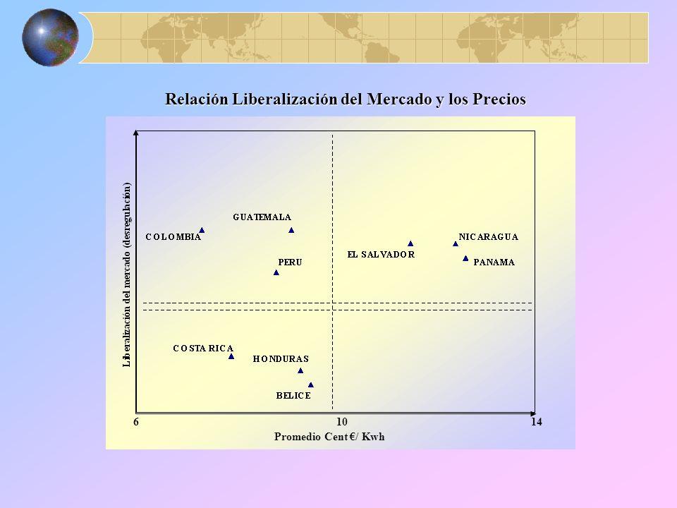 Evolución de la Generación Termoeléctrica (1990-2000)