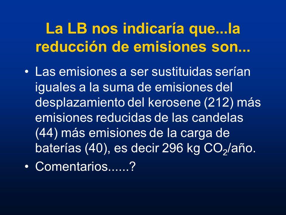 La LB nos indicaría que...la reducción de emisiones son... Las emisiones a ser sustituidas serían iguales a la suma de emisiones del desplazamiento de