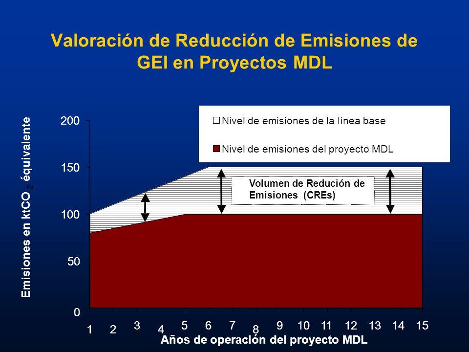 Valoración de Reducción de Emisiones de GEI en Proyectos MDL 0 50 100 150 200 12 3 4 567 8 9101112131415 Años de operación del proyecto MDL Emisiones