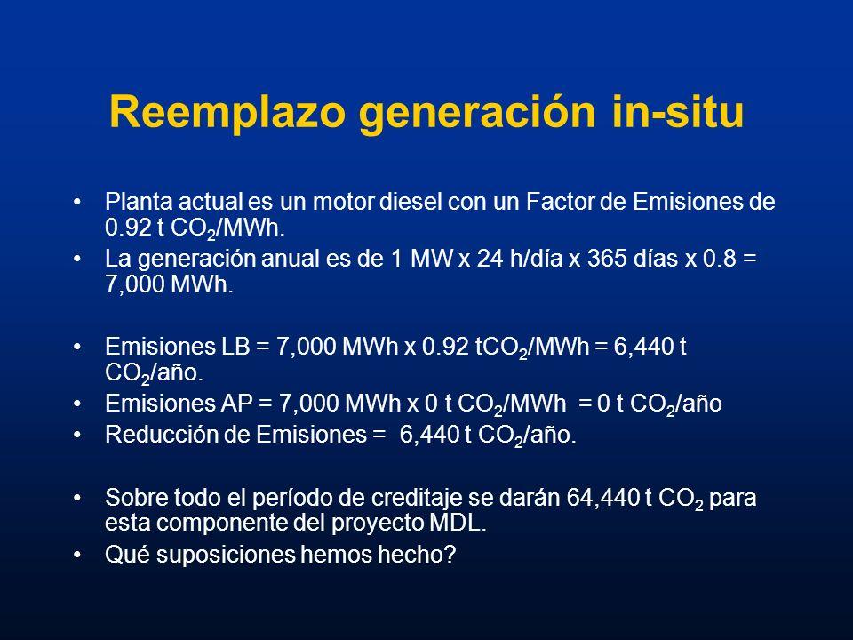 Reemplazo generación in-situ Planta actual es un motor diesel con un Factor de Emisiones de 0.92 t CO 2 /MWh. La generación anual es de 1 MW x 24 h/dí