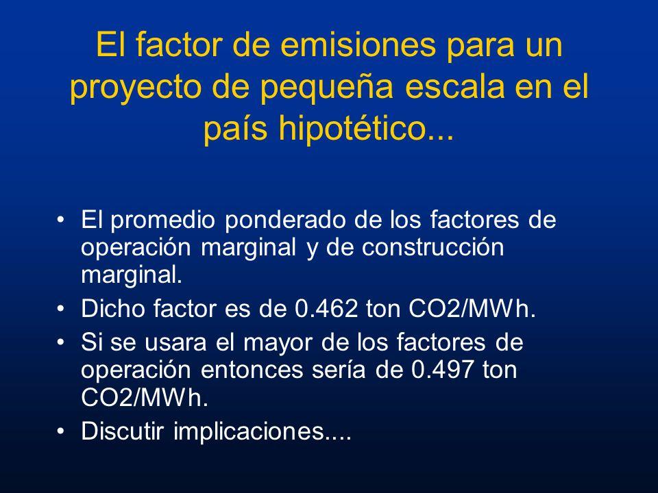 El factor de emisiones para un proyecto de pequeña escala en el país hipotético... El promedio ponderado de los factores de operación marginal y de co