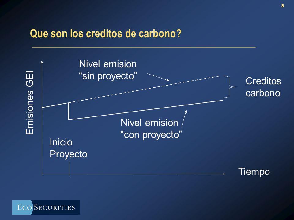 8 Que son los creditos de carbono.