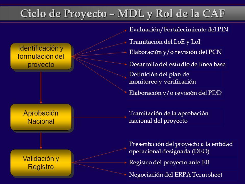 Ciclo de Proyecto – MDL y Rol de la CAF Aprobación Nacional Tramitación de la aprobación nacional del proyecto Identificación y formulación del proyec