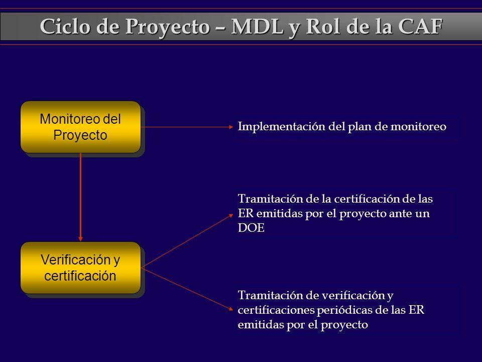 Ciclo de Proyecto – MDL y Rol de la CAF Monitoreo del Proyecto Implementación del plan de monitoreo Verificación y certificación Tramitación de la cer