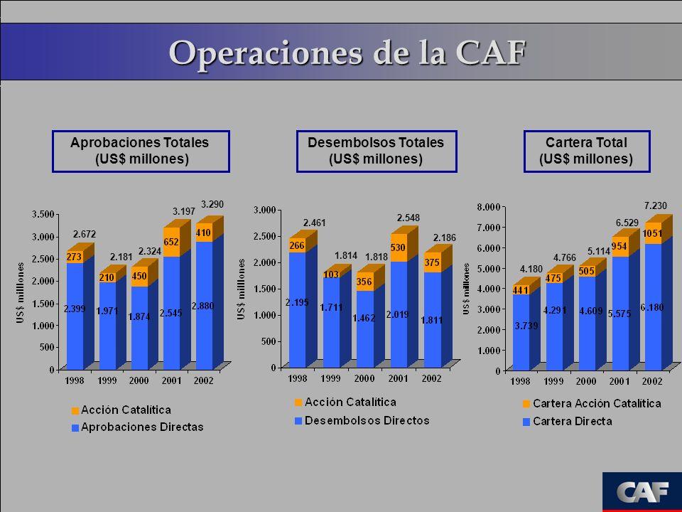 Operaciones de la CAF 2.324 3.197 Aprobaciones Totales (US$ millones) 1.818 2.548 5.114 6.529 Desembolsos Totales (US$ millones) Cartera Total (US$ mi